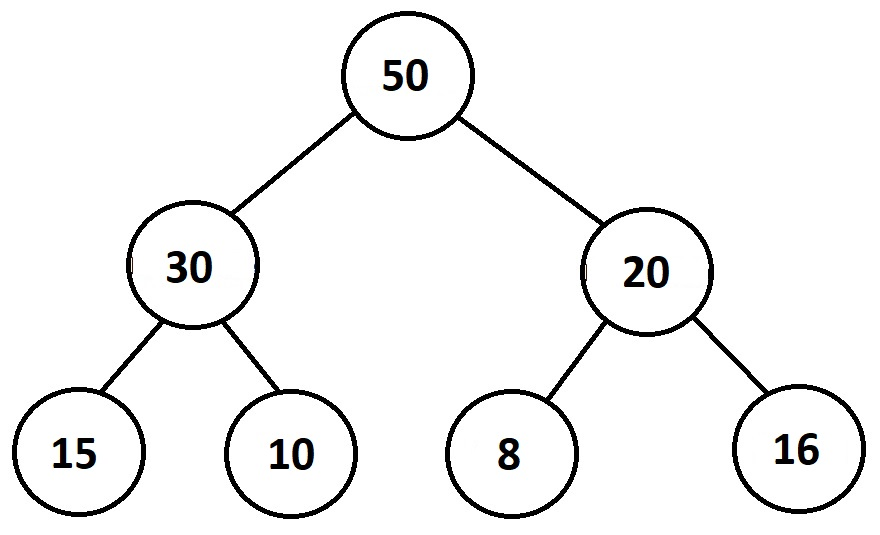 Understanding Trees and Heaps with Real World Examples